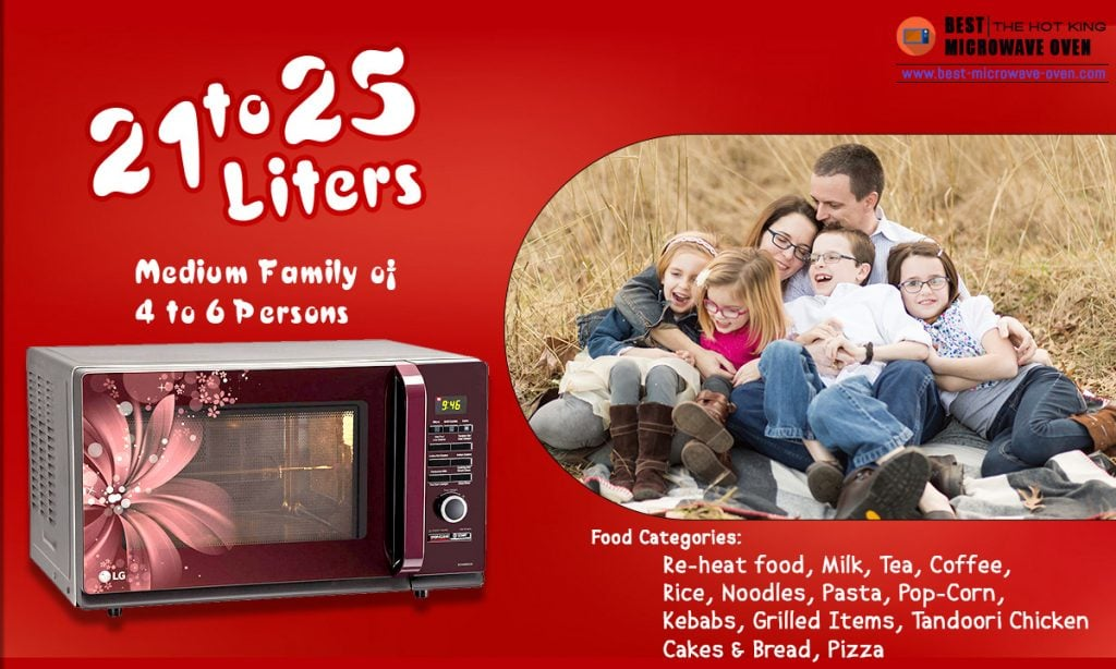 21 to 25 Liters Microwave oven