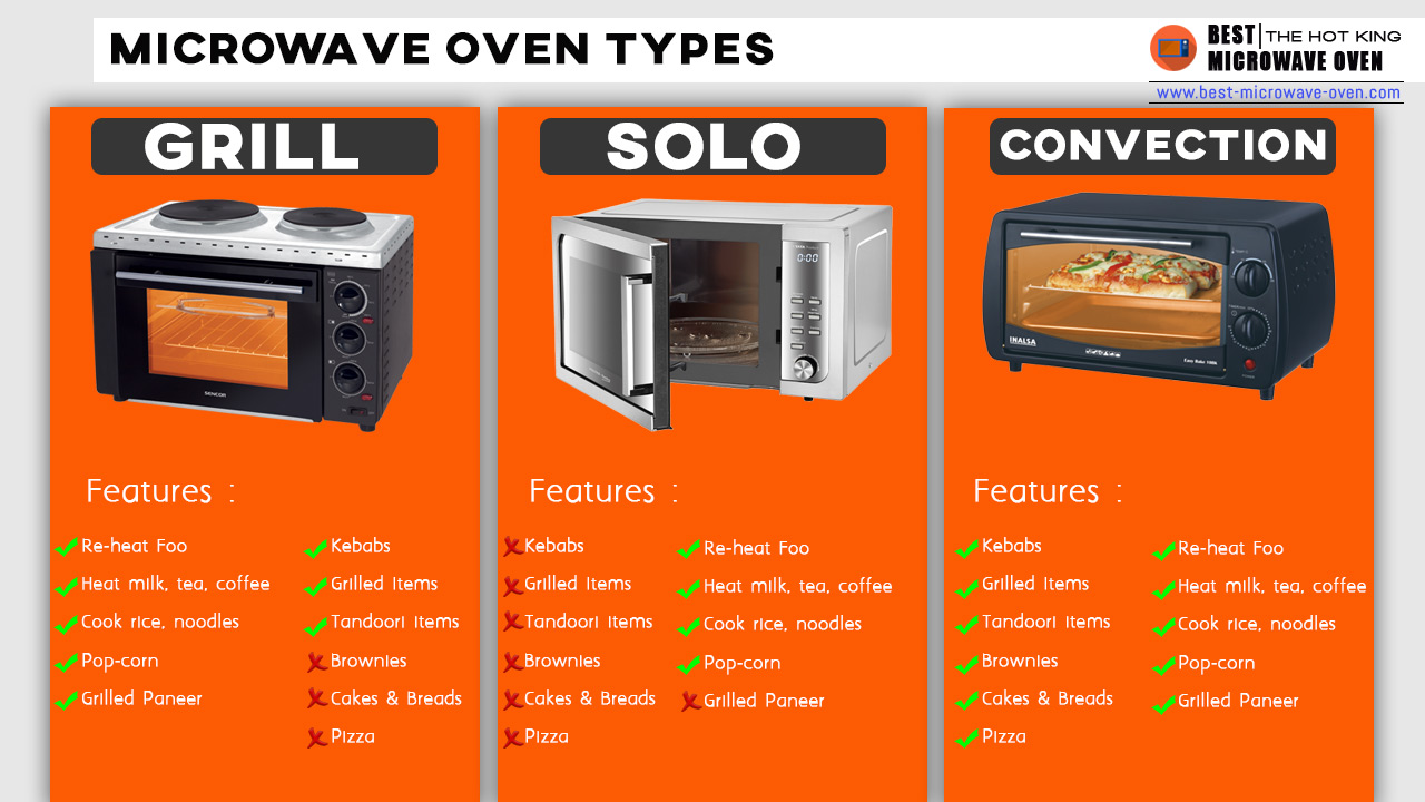 Microwave Oven Types Top Amp Best 3 Types Of Ovens